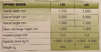 Pieralisi Optima Washer Specifications